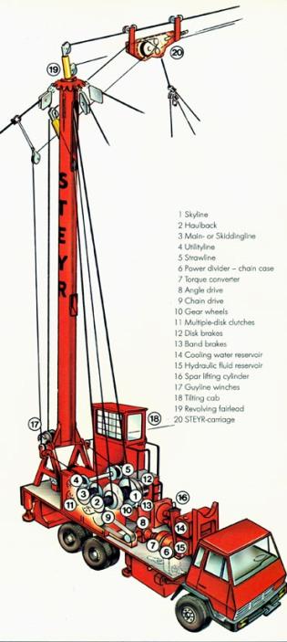Steyr KSK 1620 system    diagram